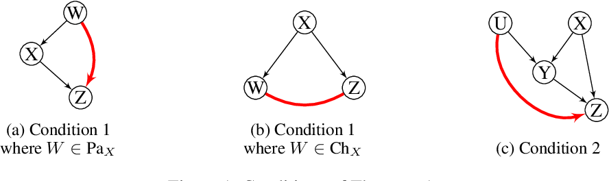 Figure 1 for A Recursive Markov Blanket-Based Approach to Causal Structure Learning