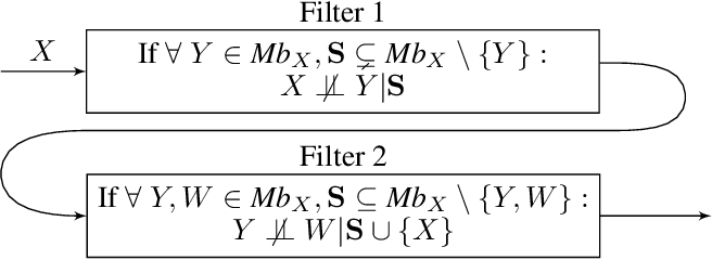 Figure 3 for A Recursive Markov Blanket-Based Approach to Causal Structure Learning