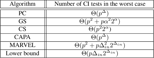 Figure 2 for A Recursive Markov Blanket-Based Approach to Causal Structure Learning
