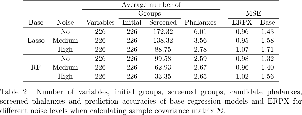 Figure 3 for Regression Phalanxes
