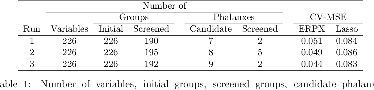 Figure 2 for Regression Phalanxes
