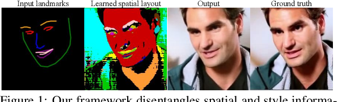 Figure 1 for Learned Spatial Representations for Few-shot Talking-Head Synthesis