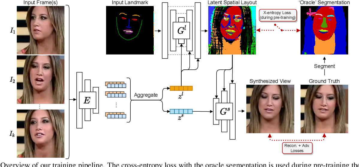 Figure 3 for Learned Spatial Representations for Few-shot Talking-Head Synthesis