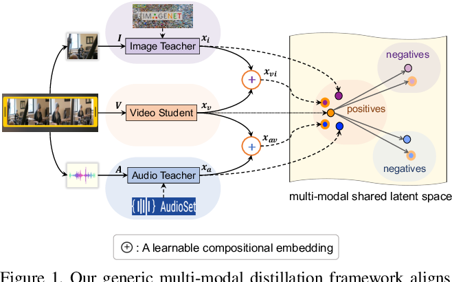 Figure 1 for Distilling Audio-Visual Knowledge by Compositional Contrastive Learning