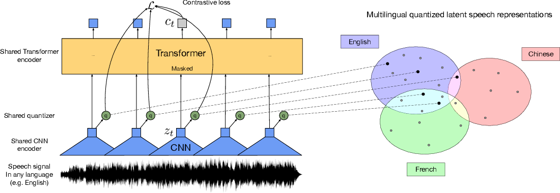 Figure 1 for Unsupervised Cross-lingual Representation Learning for Speech Recognition