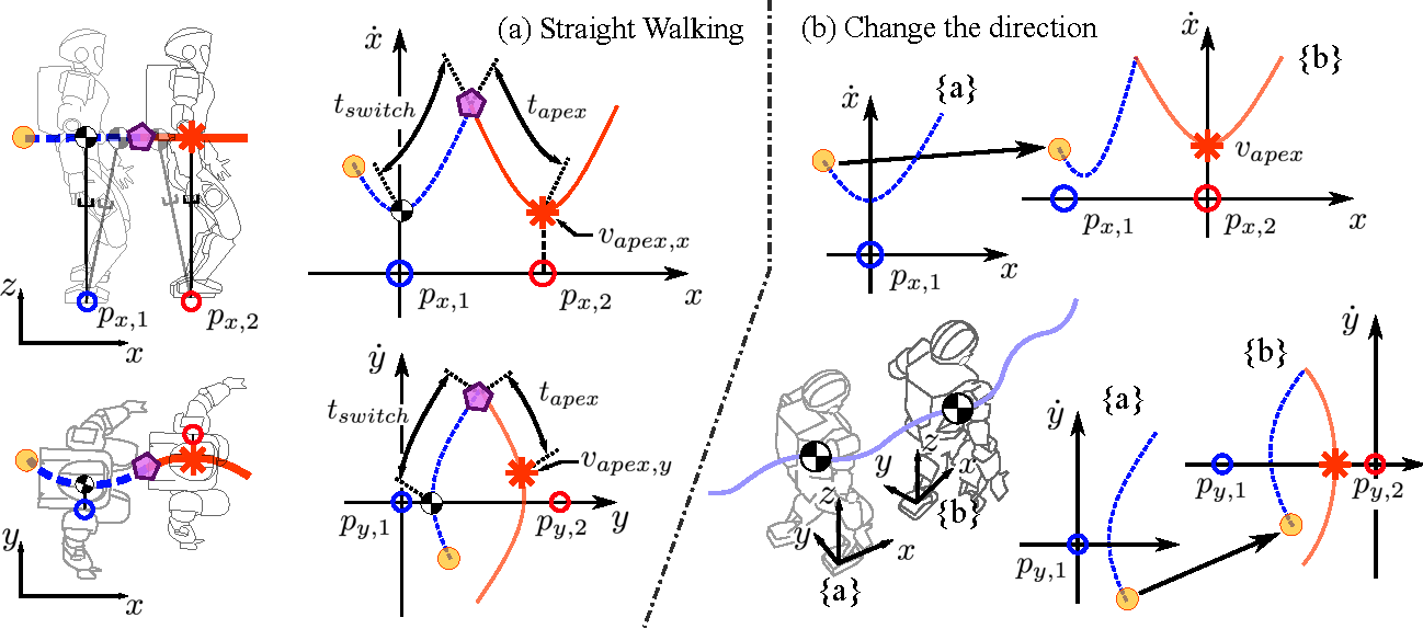 Figure 3 for Robust Dynamic Locomotion via Reinforcement Learning and Novel Whole Body Controller