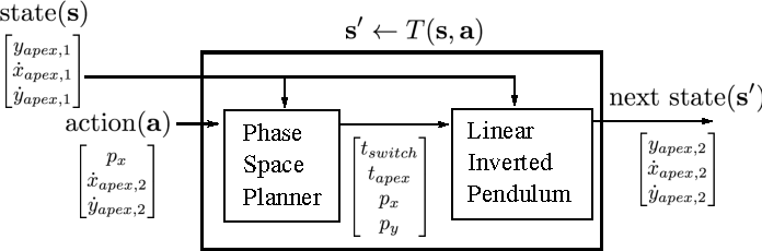 Figure 4 for Robust Dynamic Locomotion via Reinforcement Learning and Novel Whole Body Controller