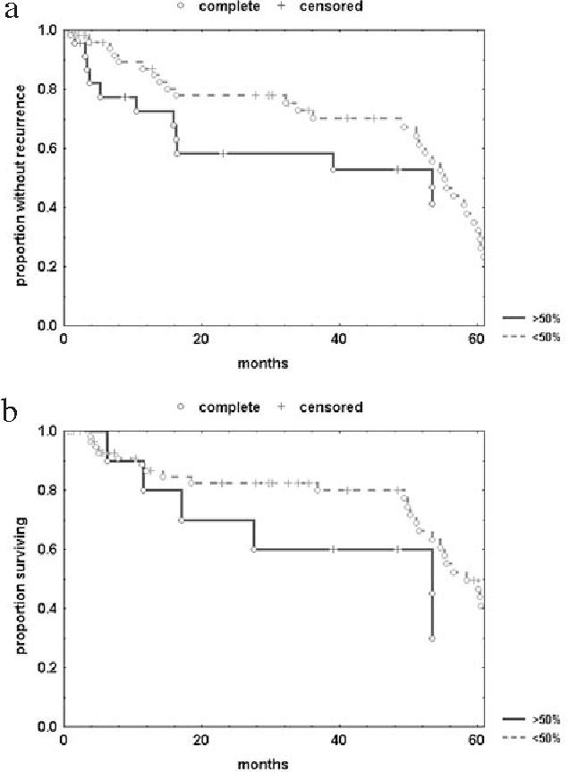 TGF-· , c-erbB2 ∂ xpression and Neoangiogenesis in Vulvar Squamous Cell  Carcinoma - Semantic Scholar