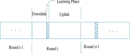 Figure 1 for Scheduling Policy and Power Allocation for Federated Learning in NOMA Based MEC