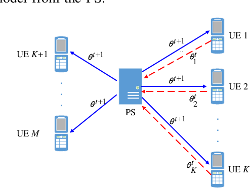 Figure 2 for Scheduling Policy and Power Allocation for Federated Learning in NOMA Based MEC