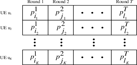 Figure 3 for Scheduling Policy and Power Allocation for Federated Learning in NOMA Based MEC