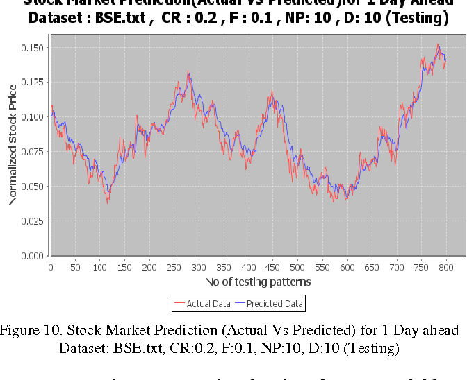 Figure 10 from Indian Stock Market Prediction Using