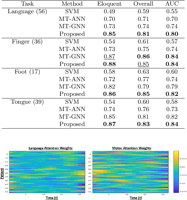 Figure 2 for A Multi-Task Deep Learning Framework to Localize the Eloquent Cortex in Brain Tumor Patients Using Dynamic Functional Connectivity