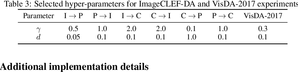 Figure 4 for Joint Contrastive Learning for Unsupervised Domain Adaptation