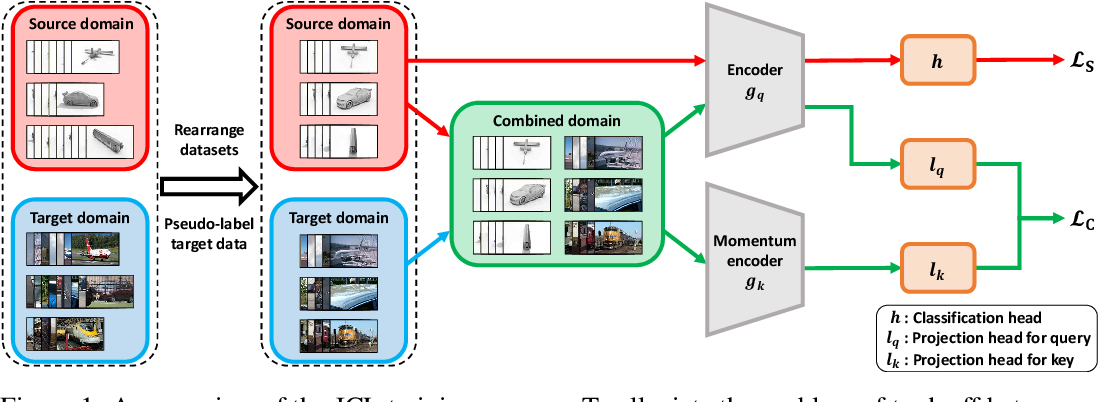 Figure 1 for Joint Contrastive Learning for Unsupervised Domain Adaptation