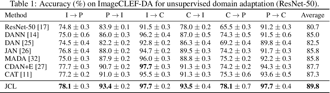 Figure 2 for Joint Contrastive Learning for Unsupervised Domain Adaptation