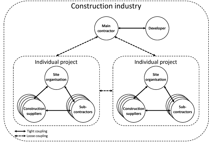 PDF] Construction Logistics Solutions in Urban Areas