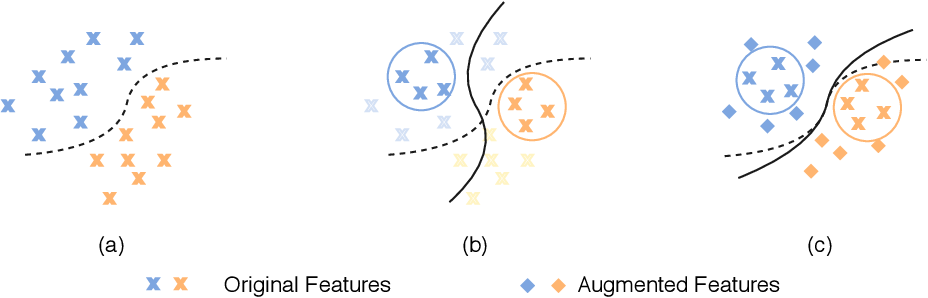 Figure 1 for Variational Transfer Learning for Fine-grained Few-shot Visual Recognition