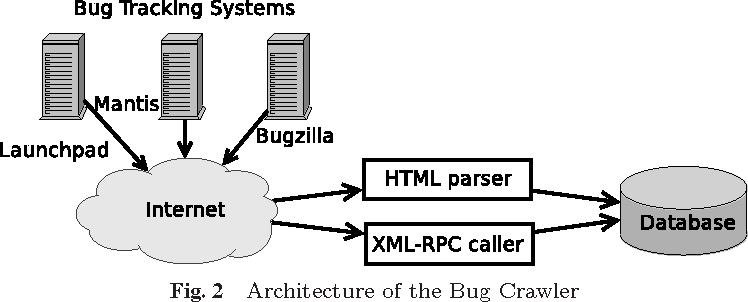Software bug ontology supporting semantic bug search on peer to peer figure 2 ccuart Gallery