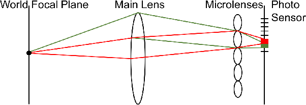 Figure 1 for Pre-demosaic Graph-based Light Field Image Compression