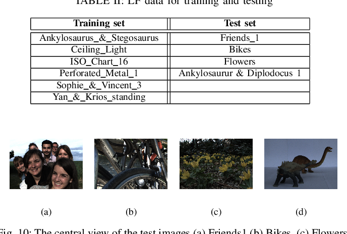 Figure 2 for Pre-demosaic Graph-based Light Field Image Compression