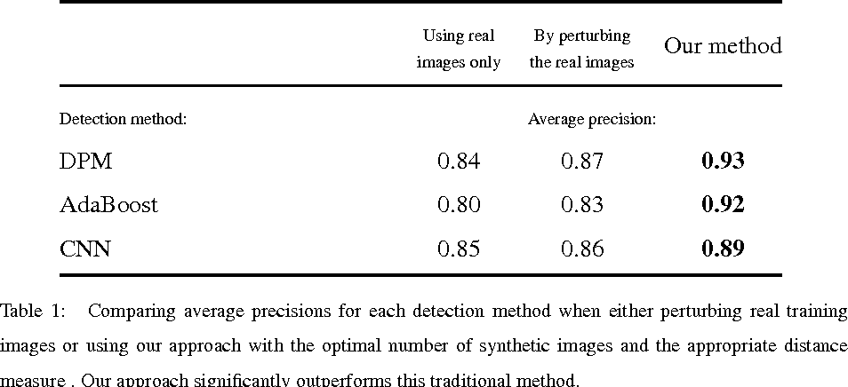 Figure 2 for On Rendering Synthetic Images for Training an Object Detector