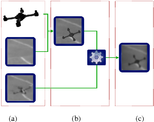 Figure 1 for On Rendering Synthetic Images for Training an Object Detector