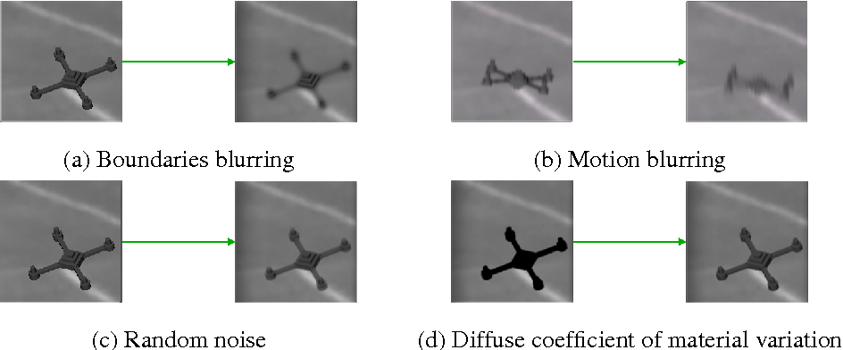 Figure 3 for On Rendering Synthetic Images for Training an Object Detector