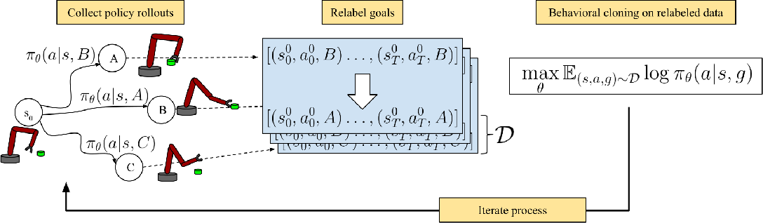 Figure 1 for Learning To Reach Goals Without Reinforcement Learning