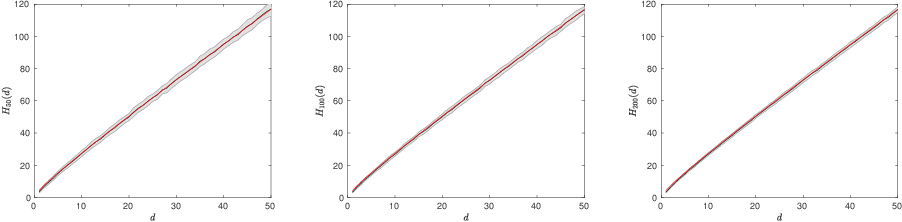 Figure 3 for Large sample analysis of the median heuristic
