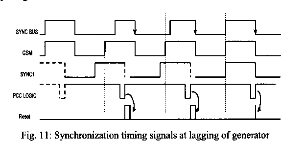 Figure 11 from An improved synchronization control scheme of a low
