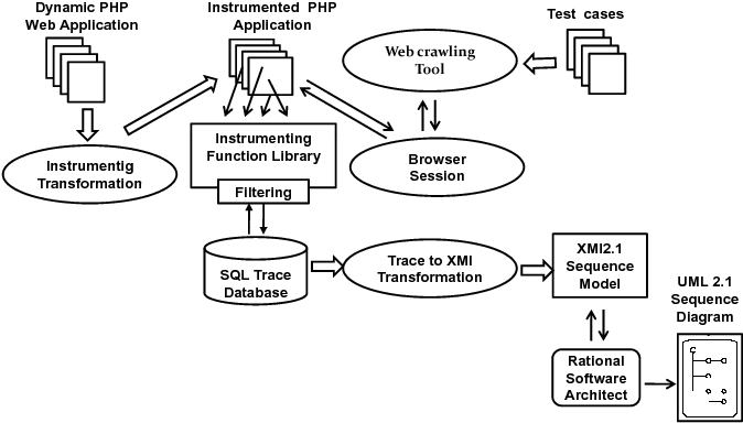 Automated reverse engineering of uml sequence diagrams for dynamic figure 1 ccuart Gallery