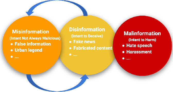 Figure 1 for Mining Disinformation and Fake News: Concepts, Methods, and Recent Advancements