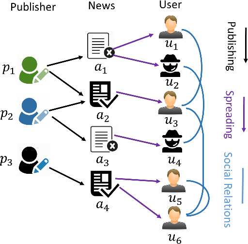 Figure 3 for Mining Disinformation and Fake News: Concepts, Methods, and Recent Advancements