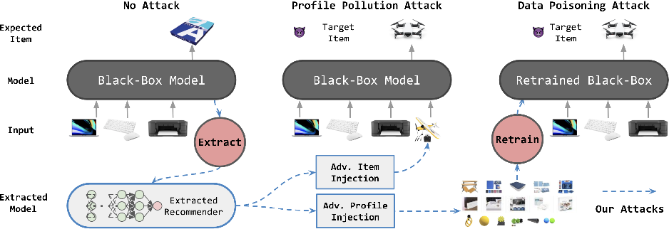 Figure 1 for Black-Box Attacks on Sequential Recommenders via Data-Free Model Extraction