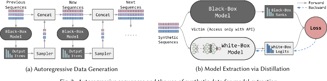 Figure 3 for Black-Box Attacks on Sequential Recommenders via Data-Free Model Extraction