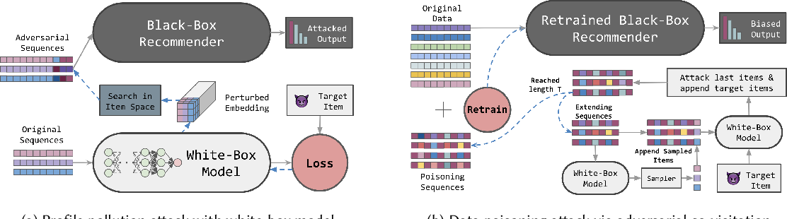 Figure 4 for Black-Box Attacks on Sequential Recommenders via Data-Free Model Extraction