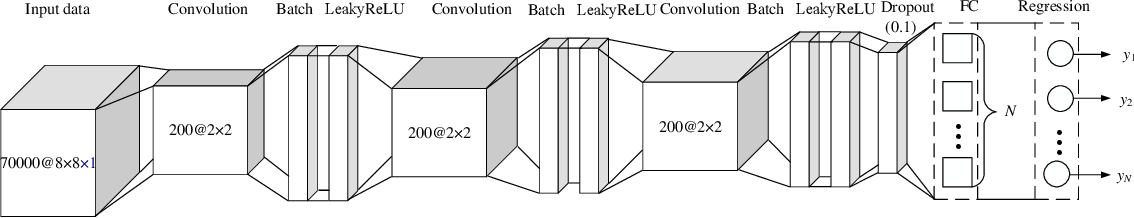 Figure 3 for Channel Assignment in Uplink Wireless Communication using Machine Learning Approach