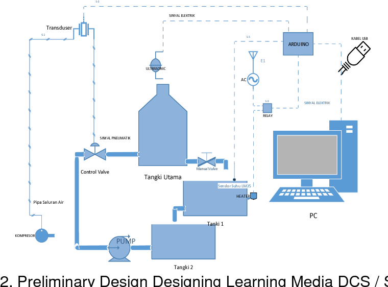 PDF] Development of Instructional Media DCS using LabVIEW and