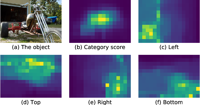 Figure 1 for PDNet: Towards Better One-stage Object Detection with Prediction Decoupling