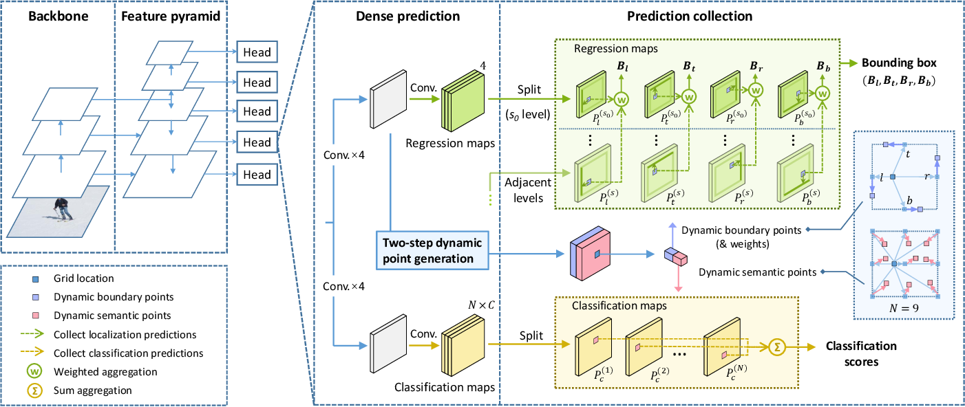 Figure 3 for PDNet: Towards Better One-stage Object Detection with Prediction Decoupling