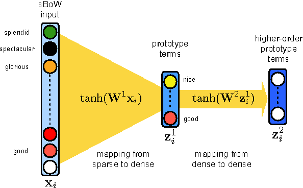 Figure 1 for An alternative text representation to TF-IDF and Bag-of-Words