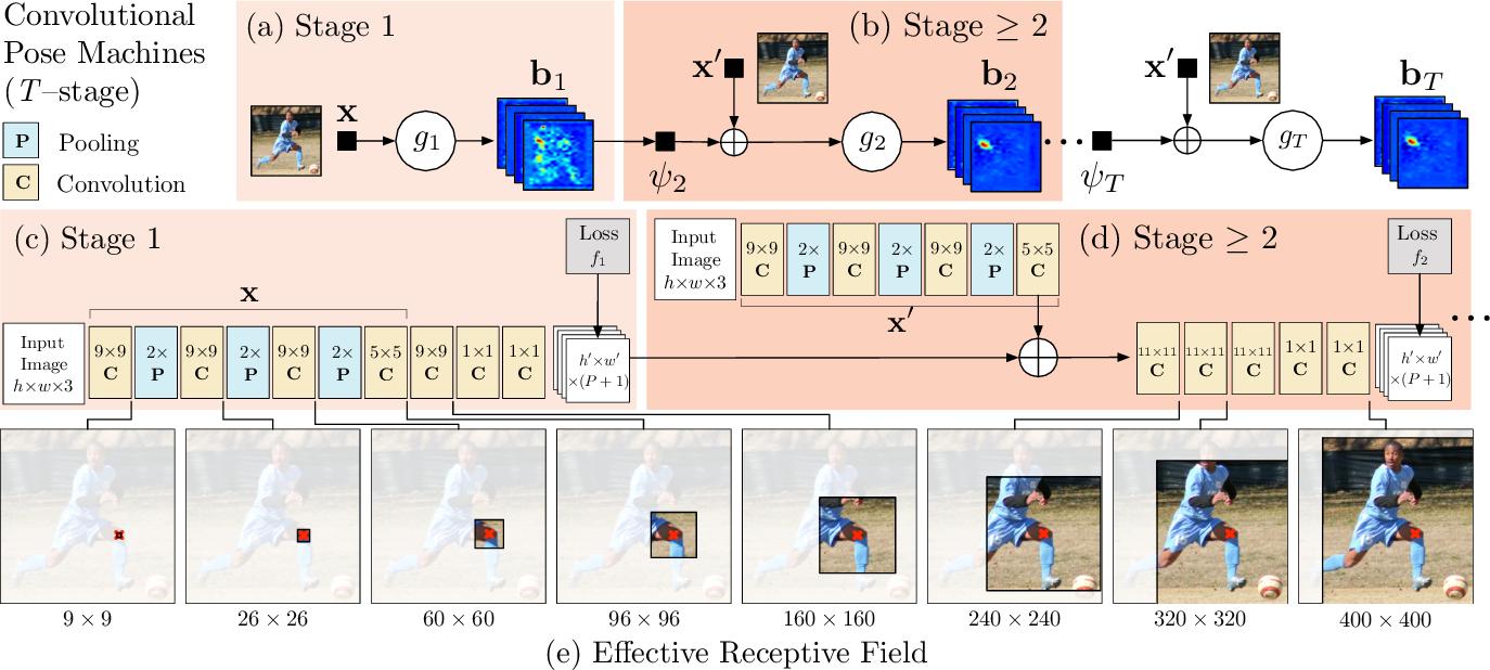 Figure 2 for Convolutional Pose Machines