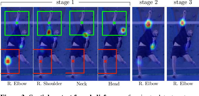 Figure 3 for Convolutional Pose Machines
