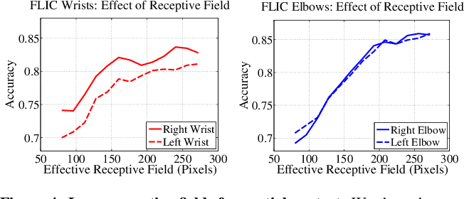 Figure 4 for Convolutional Pose Machines