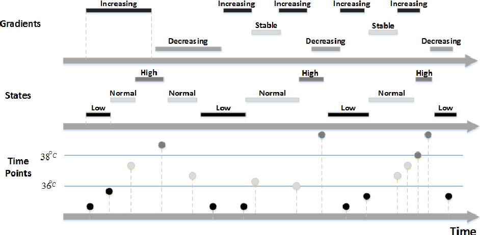 Figure 1 for Temporal Pattern Discovery for Accurate Sepsis Diagnosis in ICU Patients