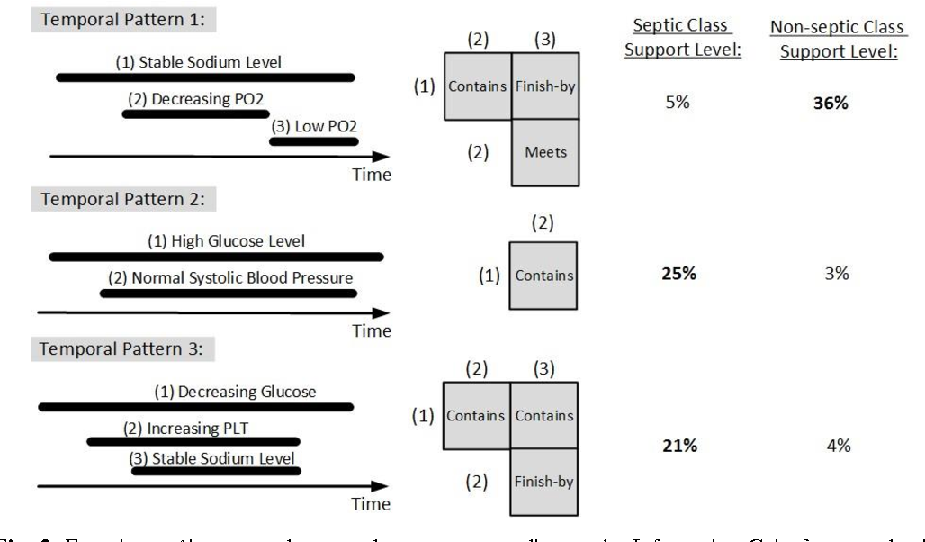 Figure 4 for Temporal Pattern Discovery for Accurate Sepsis Diagnosis in ICU Patients