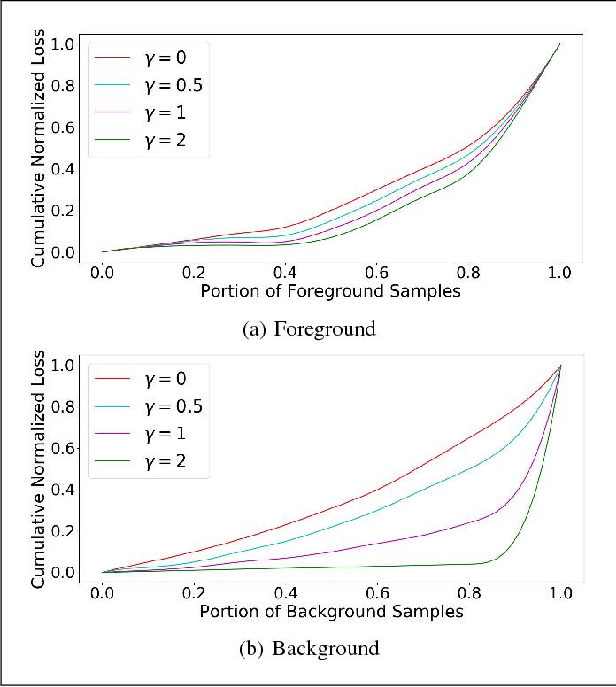 Figure 1 for Focal Loss Dense Detector for Vehicle Surveillance