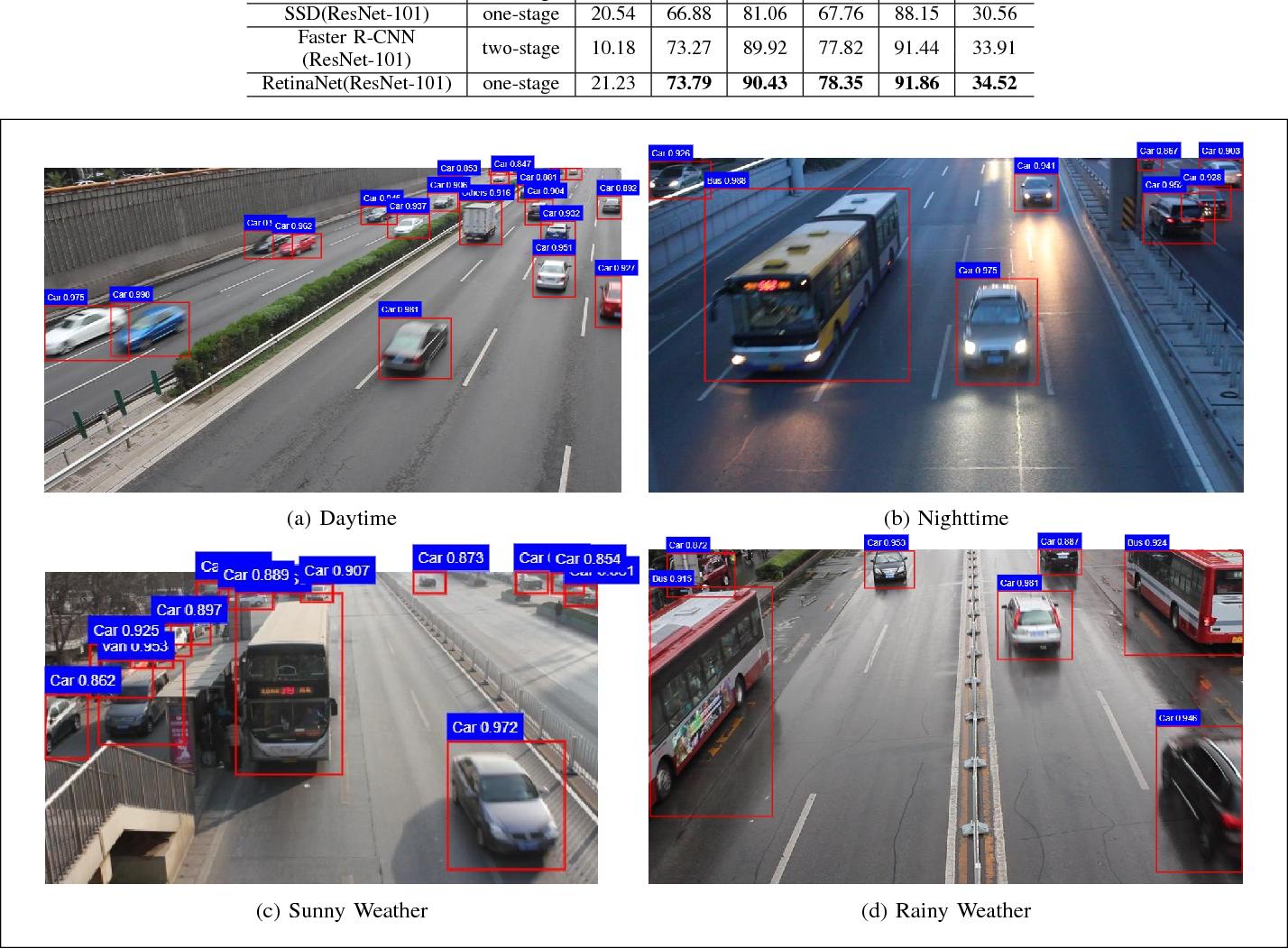 Figure 2 for Focal Loss Dense Detector for Vehicle Surveillance