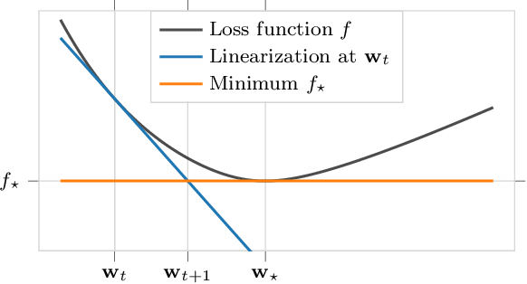 Figure 1 for Training Neural Networks for and by Interpolation